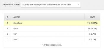 Sample Survey Results